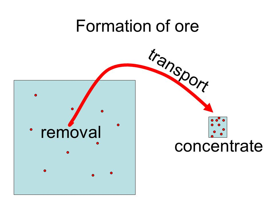 Formation of ore removal transport concentrate