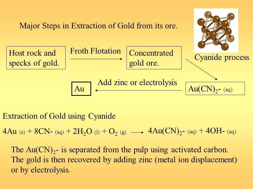Major Steps in Extraction of Gold from its ore. Host rock and specks of gold. Froth Flotation Concentrated gold ore. Cyanide process Au(CN) 2 - (aq) A