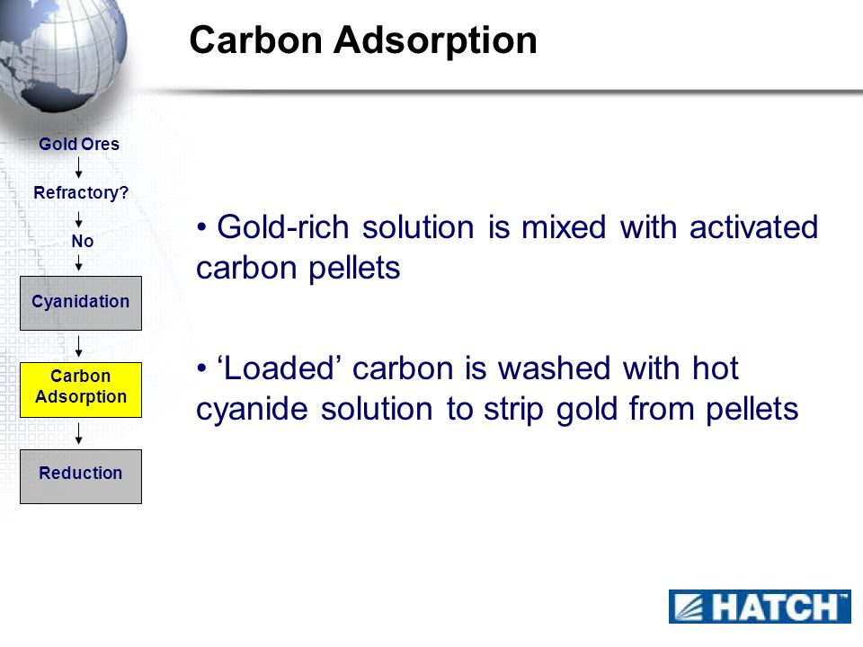 Carbon Adsorption Refractory.