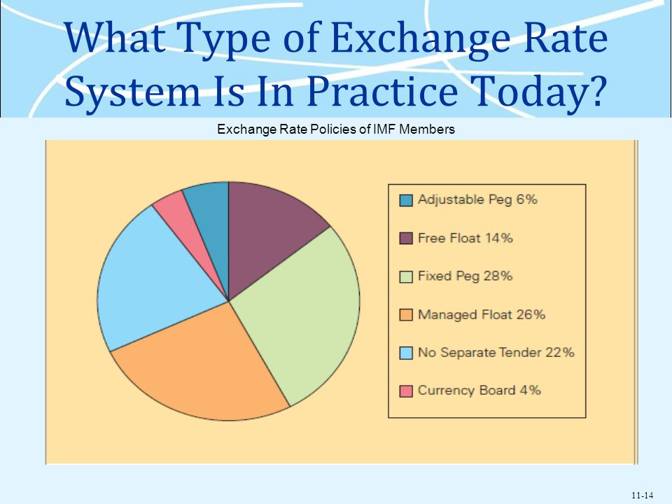 11-14 What Type of Exchange Rate System Is In Practice Today? Exchange Rate Policies of IMF Members