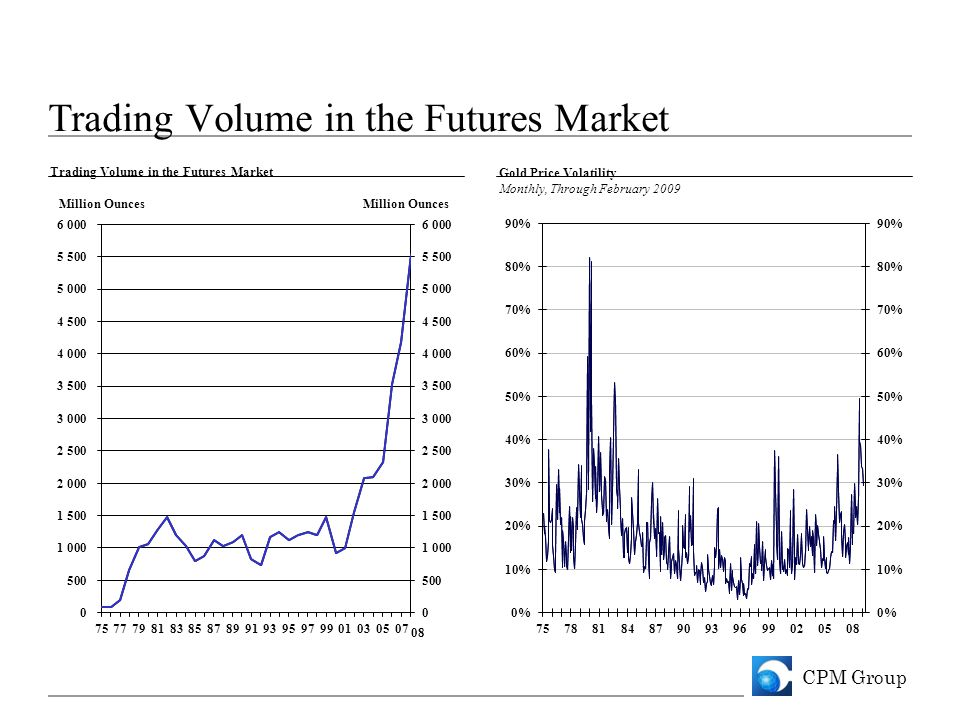 CPM Group Trading Volume in the Futures Market