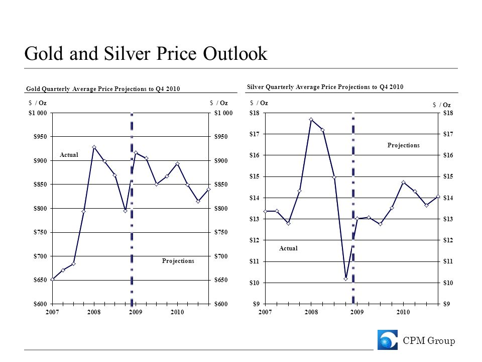 CPM Group Gold and Silver Price Outlook