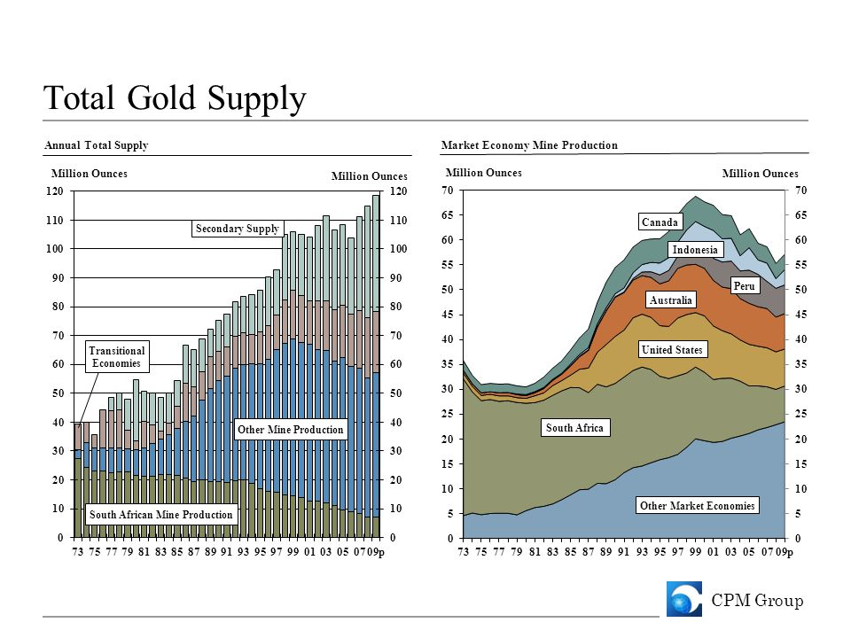 CPM Group Total Gold Supply