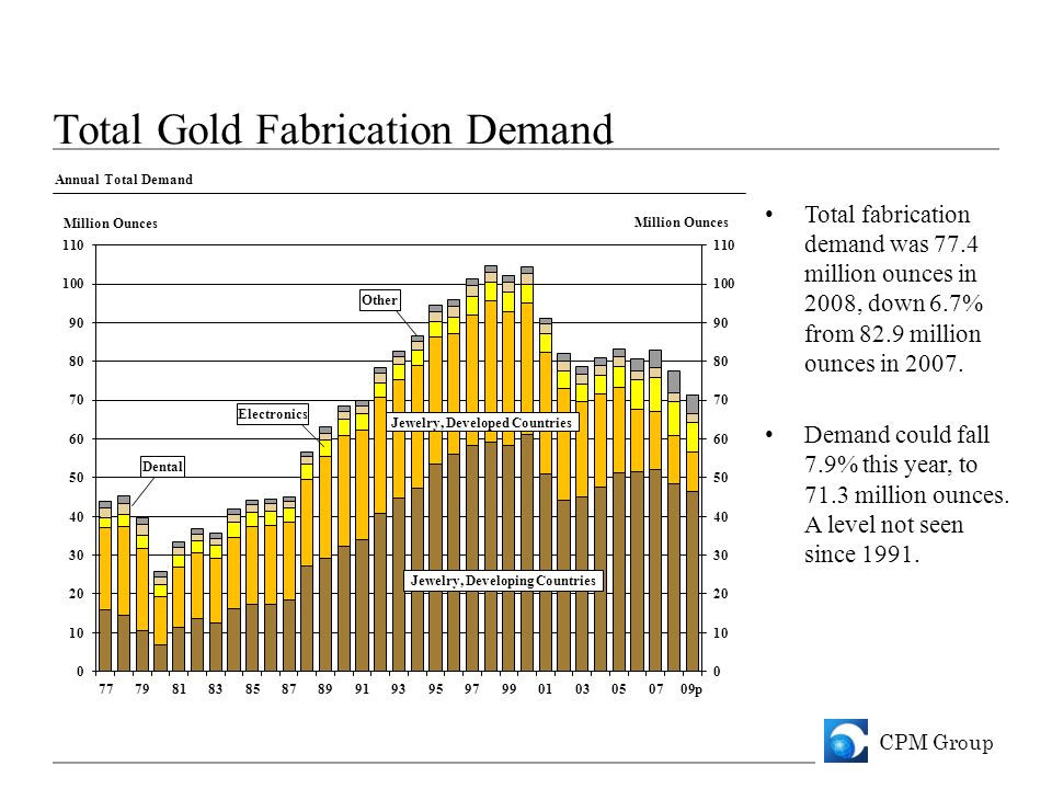 CPM Group Total Gold Fabrication Demand Total fabrication demand was 77.4 million ounces in 2008, down 6.7% from 82.9 million ounces in 2007.