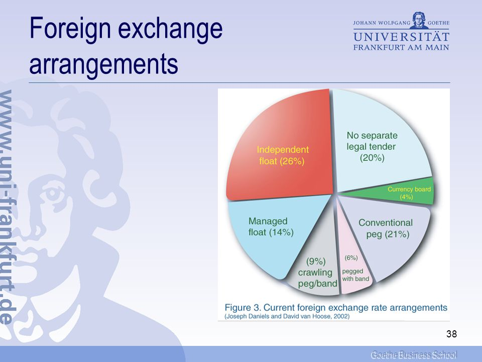 Goethe Business School 37 Dollarization: Exits Even dollarization does not guarantee a permanent monetary anchoring There is need to a continuing infl