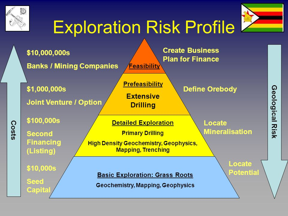 Exploration Risk Profile Basic Exploration: Grass Roots Geochemistry, Mapping, Geophysics Detailed Exploration Primary Drilling High Density Geochemis