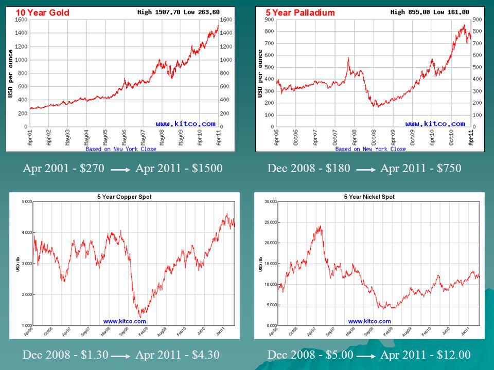 Apr 2001 - $270Apr 2011 - $1500Dec 2008 - $180Apr 2011 - $750 Dec 2008 - $1.30Apr 2011 - $4.30Dec 2008 - $5.00Apr 2011 - $12.00
