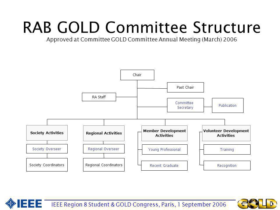 Question IEEE Region 8 Student & GOLD Congress, Paris, 1 September 2006 Consider the parent organization.