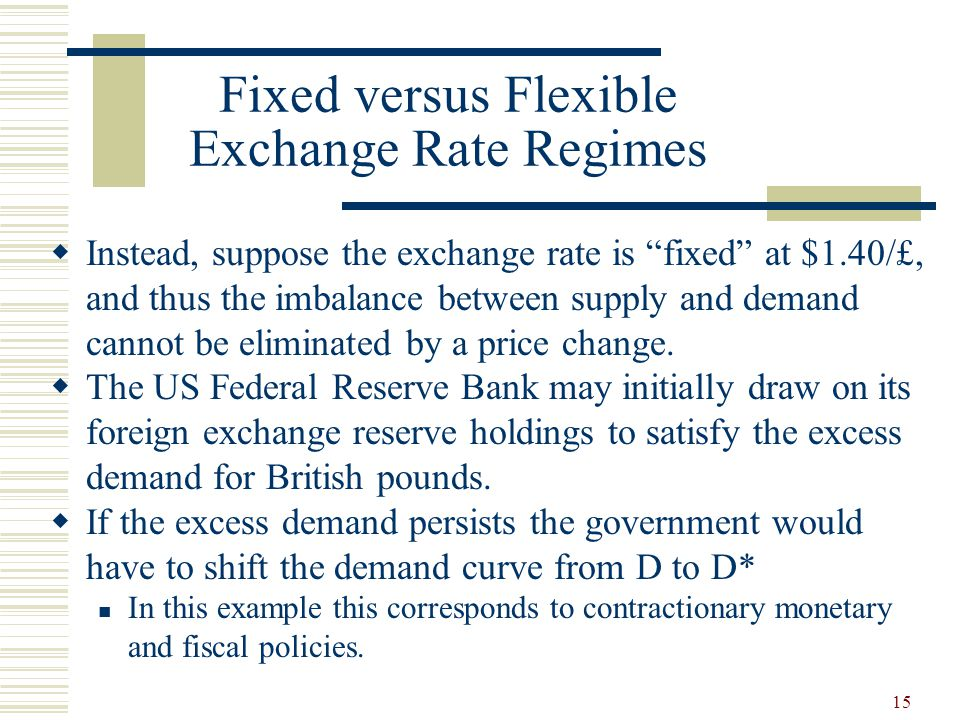 15 Fixed versus Flexible Exchange Rate Regimes Instead, suppose the exchange rate is fixed at $1.40/£, and thus the imbalance between supply and deman