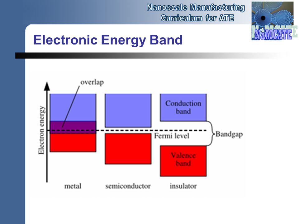 Electronic Energy Band