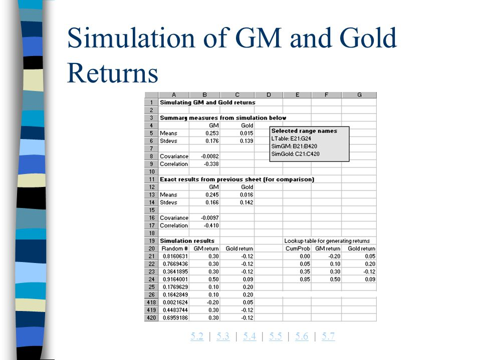 5.25.2   5.3   5.4   5.5   5.6   5.75.35.45.55.65.7 Simulation of GM and Gold Returns