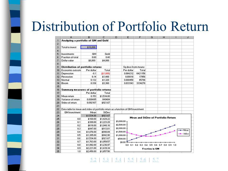 5.25.2   5.3   5.4   5.5   5.6   5.75.35.45.55.65.7 Distribution of Portfolio Return