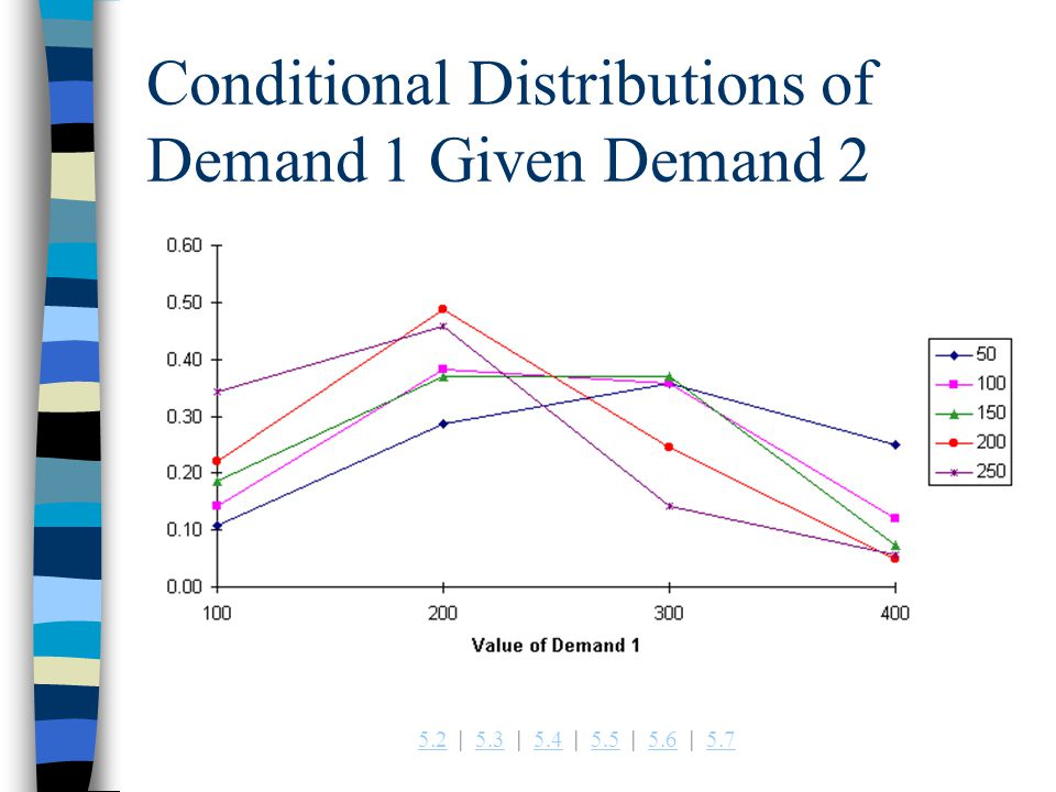 5.25.2   5.3   5.4   5.5   5.6   5.75.35.45.55.65.7 Conditional Distributions of Demand 1 Given Demand 2