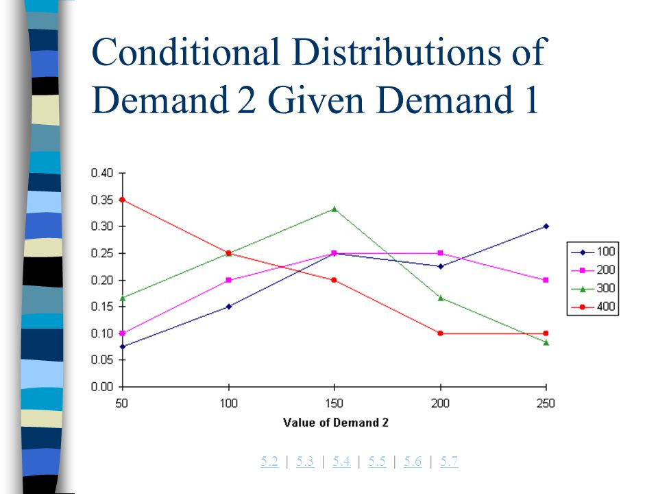 5.25.2   5.3   5.4   5.5   5.6   5.75.35.45.55.65.7 Conditional Distributions of Demand 2 Given Demand 1