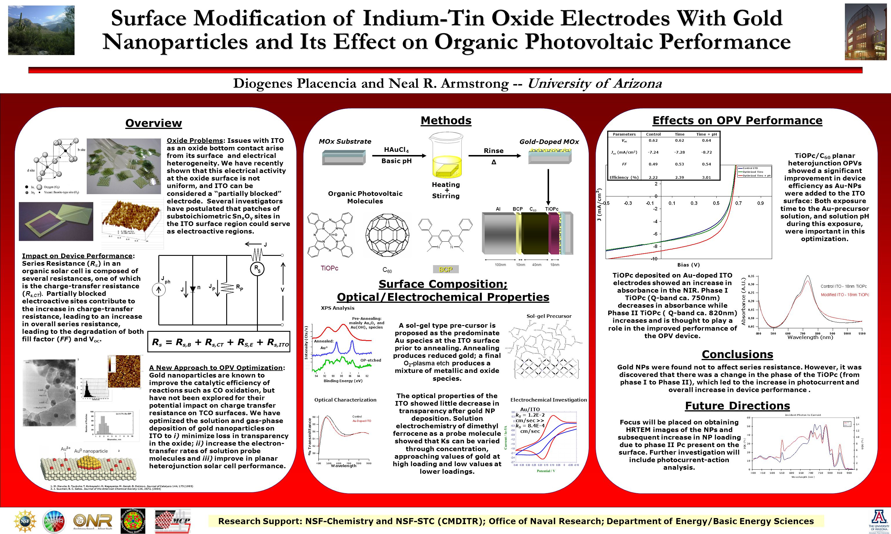 Surface Modification of Indium-Tin Oxide Electrodes With Gold Nanoparticles and Its Effect on Organic Photovoltaic Performance Diogenes Placencia and Neal R.