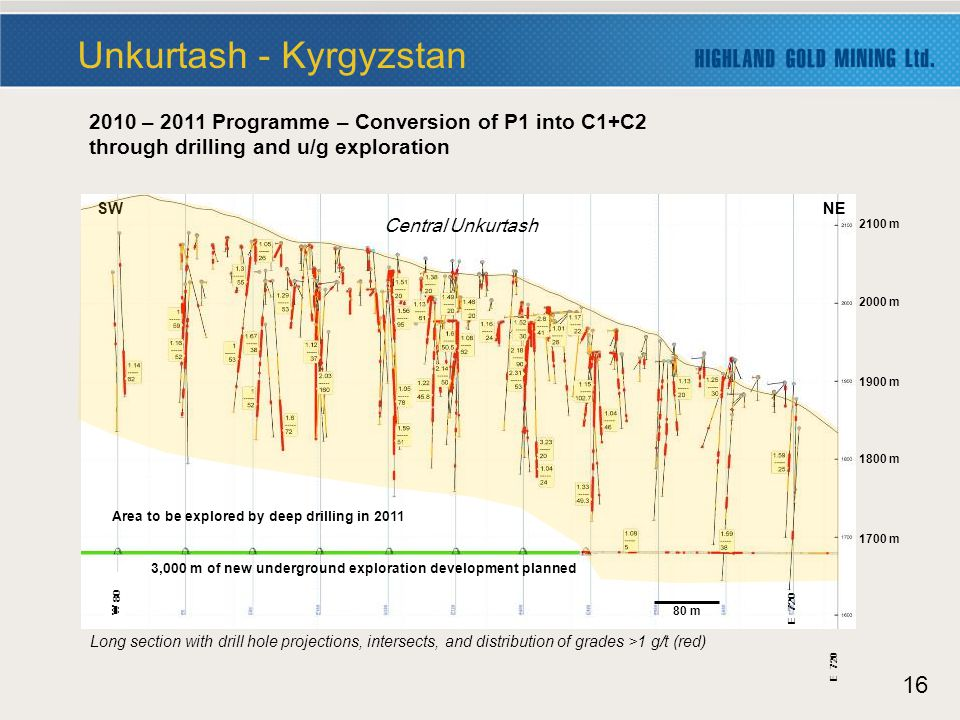 16 Long section with drill hole projections, intersects, and distribution of grades >1 g/t (red) NESW Unkurtash - Kyrgyzstan 2010 – 2011 Programme – Conversion of P1 into C1+C2 through drilling and u/g exploration Area to be explored by deep drilling in 2011 1700 m 1800 m 1900 m 2000 m 2100 m 3,000 m of new underground exploration development planned 80 m W 80 E 720 Central Unkurtash