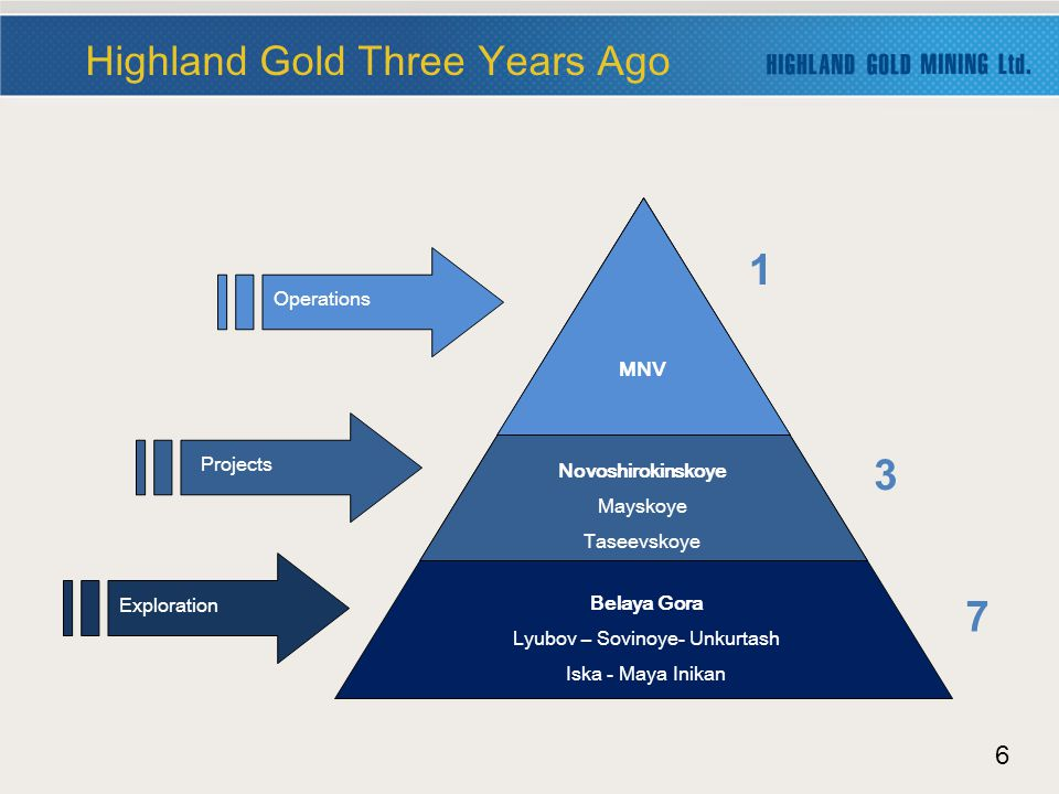 6 Highland Gold Three Years Ago Belaya Gora Lyubov – Sovinoye- Unkurtash Iska - Maya Inikan Novoshirokinskoye Mayskoye Taseevskoye MNV Operations Projects Exploration 1 3 7