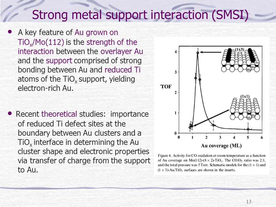 13 Strong metal support interaction (SMSI) A key feature of Au grown on TiO x /Mo(112) is the strength of the interaction between the overlayer Au and the support comprised of strong bonding between Au and reduced Ti atoms of the TiO x support, yielding electron-rich Au.
