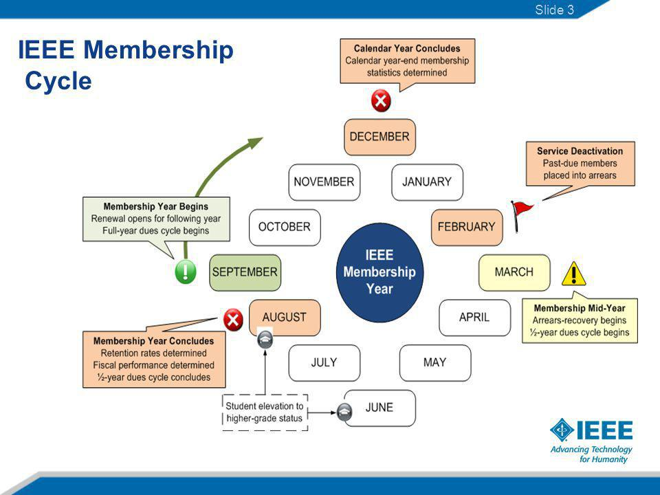 Region 8 Membership from Month to Month since 2005 Slide 4