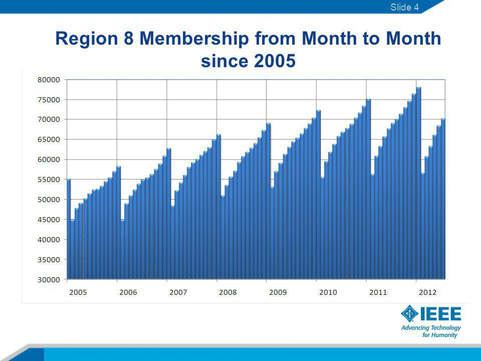 Where are we now with membership? Slide 5