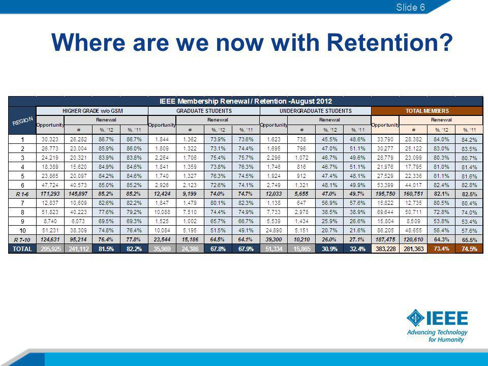 Where are we now with Retention Slide 6