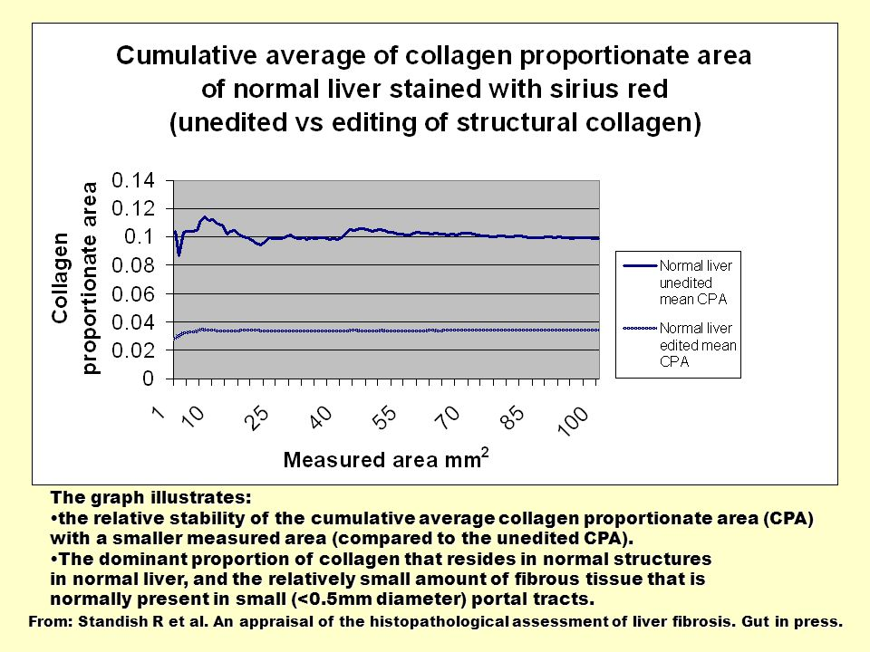 The graph illustrates: the relative stability of the cumulative average collagen proportionate area (CPA)the relative stability of the cumulative average collagen proportionate area (CPA) with a smaller measured area (compared to the unedited CPA).