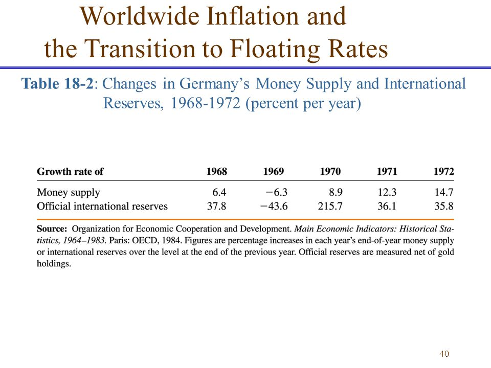 40 Table 18-2: Changes in Germanys Money Supply and International Reserves, 1968-1972 (percent per year) Worldwide Inflation and the Transition to Flo