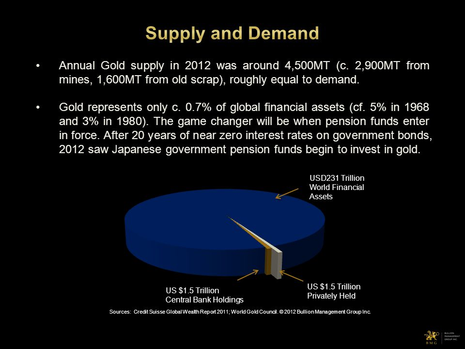 Annual Gold supply in 2012 was around 4,500MT (c. 2,900MT from mines, 1,600MT from old scrap), roughly equal to demand. Gold represents only c. 0.7% o