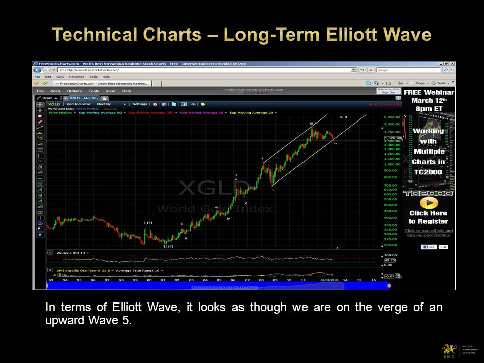 In terms of Elliott Wave, it looks as though we are on the verge of an upward Wave 5.