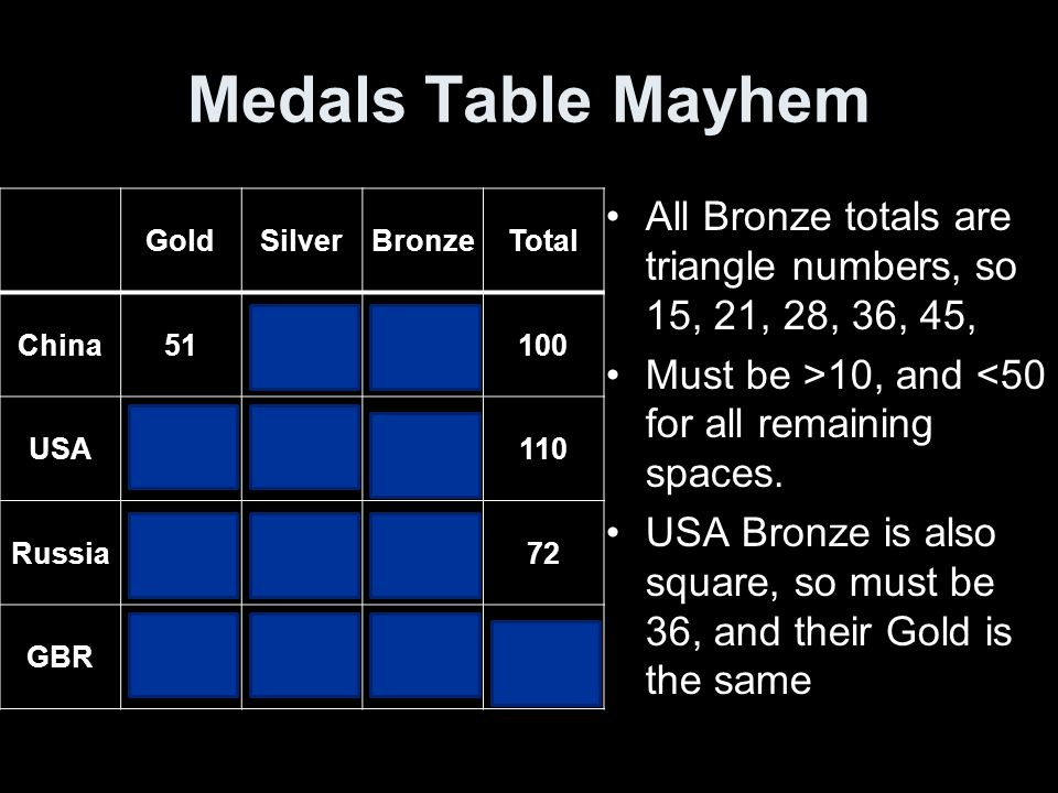 Medals Table Mayhem GoldSilverBronzeTotal China512128100 USA363836110 Russia23212872 GBR19131547 All Bronze totals are triangle numbers, so 15, 21, 28, 36, 45, Must be >10, and <50 for all remaining spaces.