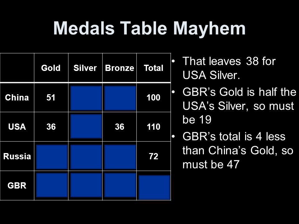 Medals Table Mayhem GoldSilverBronzeTotal China512128100 USA363836110 Russia23212872 GBR19131547 That leaves 38 for USA Silver.