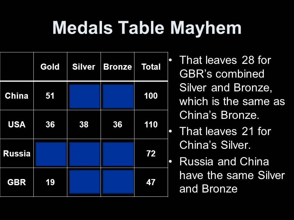 Medals Table Mayhem GoldSilverBronzeTotal China512128100 USA363836110 Russia23212872 GBR19131547 That leaves 28 for GBRs combined Silver and Bronze, which is the same as Chinas Bronze.