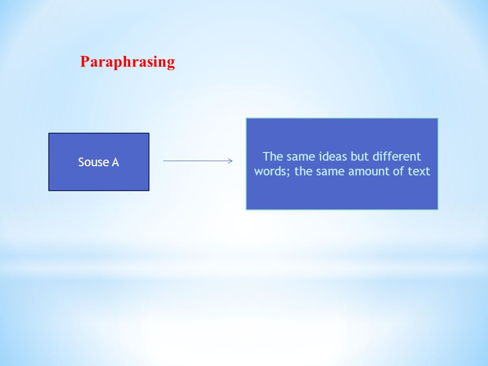 Souse A The same ideas but different words; the same amount of text Paraphrasing