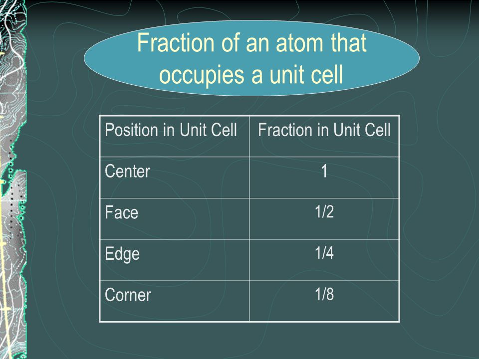 Fraction of an atom that occupies a unit cell Position in Unit CellFraction in Unit Cell Center1 Face 1/2 Edge 1/4 Corner 1/8