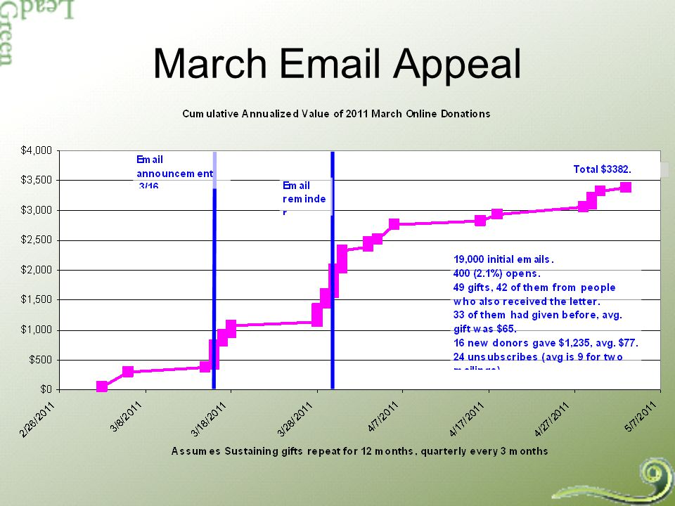 March Email Appeal
