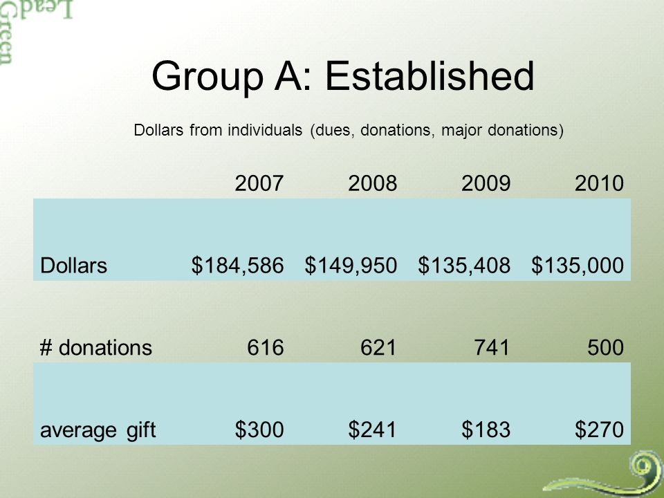 How Group As income breaks down Size of gifts