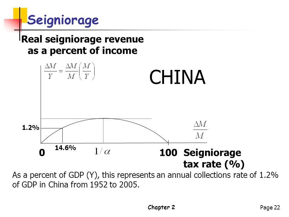 Chapter 2Page 22 Seigniorage 100 Real seigniorage revenue as a percent of income Seigniorage tax rate (%) 0 14.6% 1.2% As a percent of GDP (Y), this r