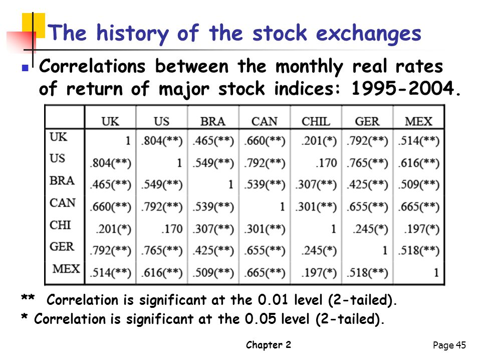 Chapter 2Page 45 The history of the stock exchanges Correlations between the monthly real rates of return of major stock indices: 1995-2004. ** Correl