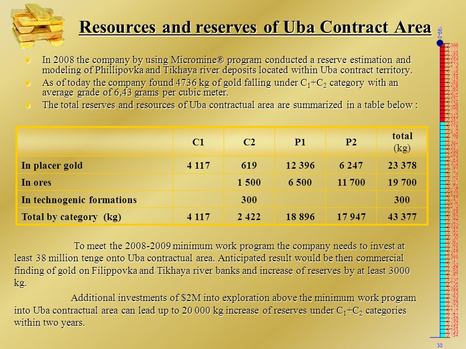 Resources and reserves of Uba Contract Area In 2008 the company by using Micromine® program conducted a reserve estimation and modeling of Phillipovka