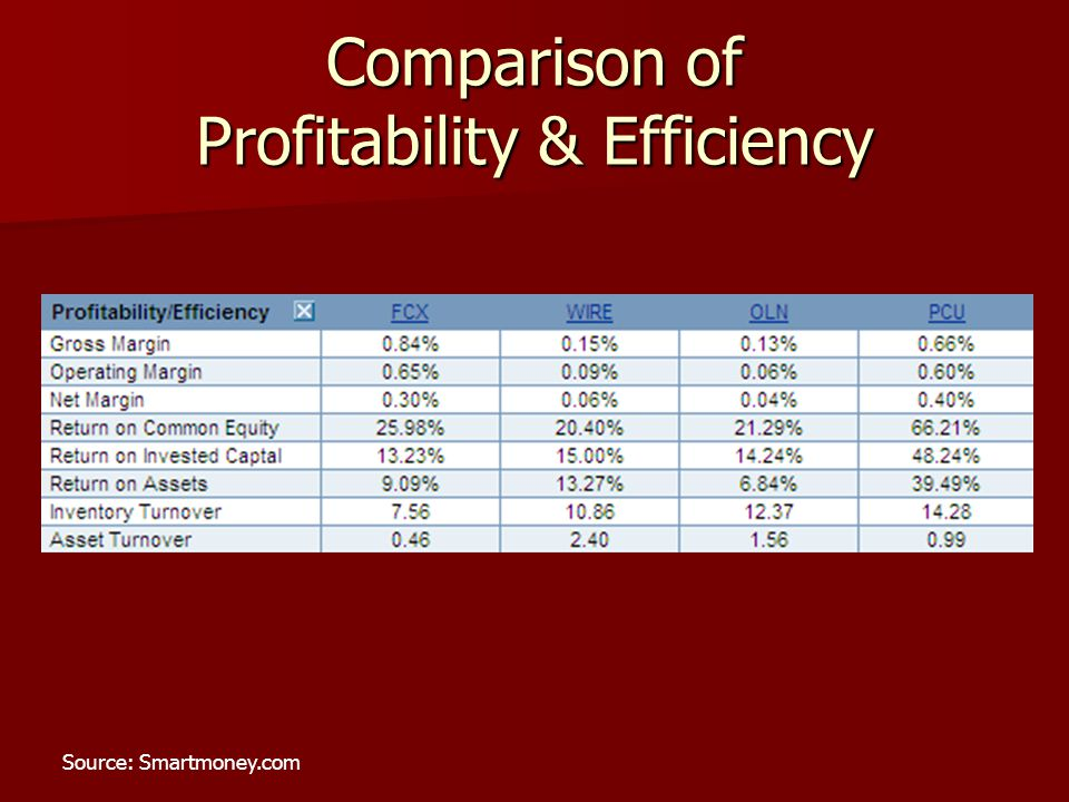 Comparison of Profitability & Efficiency Source: Smartmoney.com