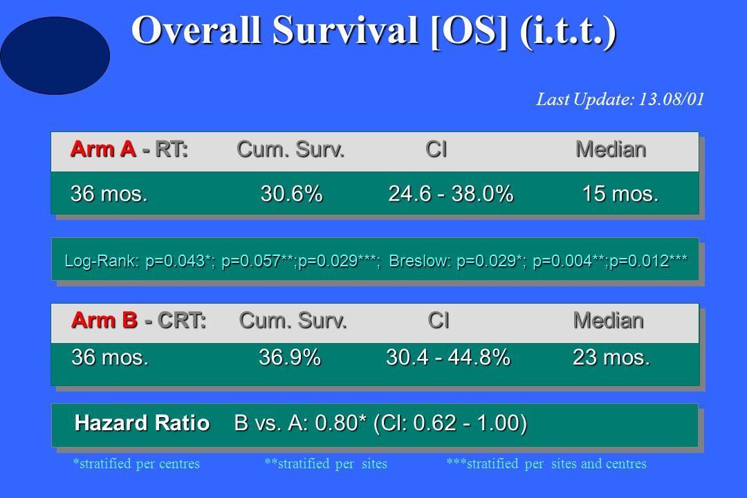 Arm A - RT:Cum. Surv. CIMedian 36 mos. 30.6%24.6 - 38.0% 15 mos. Overall Survival [OS] (i.t.t.) Last Update: 13.08/01 Hazard Ratio B vs. A: 0.80* (Cl: