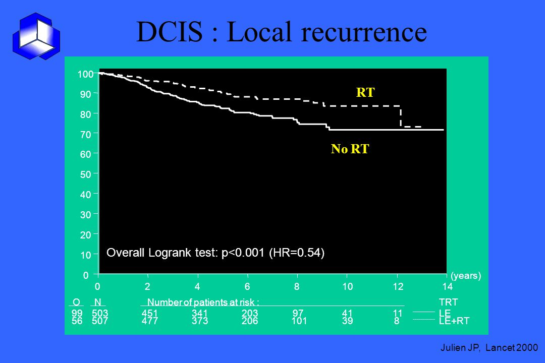 DCIS : Local recurrence Julien JP, Lancet 2000 (years) 02468101214 0 10 20 30 40 50 60 70 80 90 100 ONNumber of patients at risk :TRT 9950345134120397