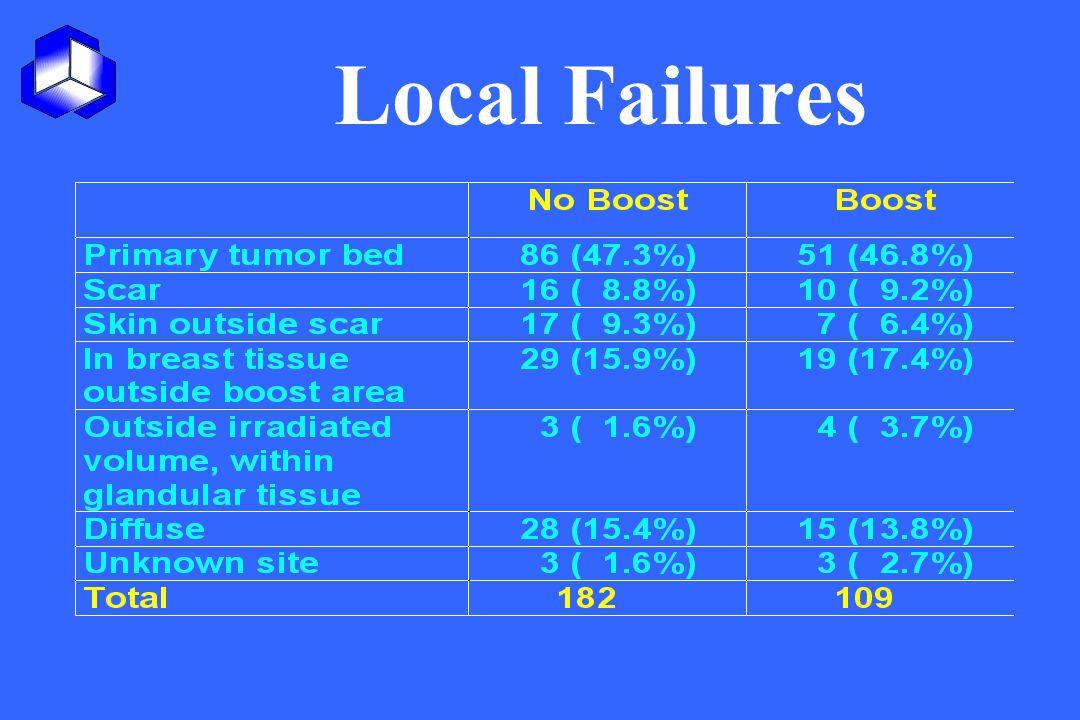 Local Failures