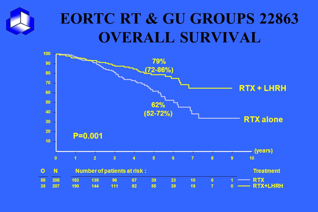 EORTC RT & GU GROUPS 22863 OVERALL SURVIVAL (years) 012345678910 20 30 40 50 60 70 80 90 100 ONNumber of patients at risk :Treatment 58208183139966739