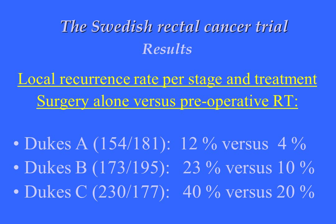 Local recurrence rate per stage and treatment Surgery alone versus pre-operative RT: Dukes A (154/181): 12 % versus 4 % Dukes B (173/195): 23 % versus