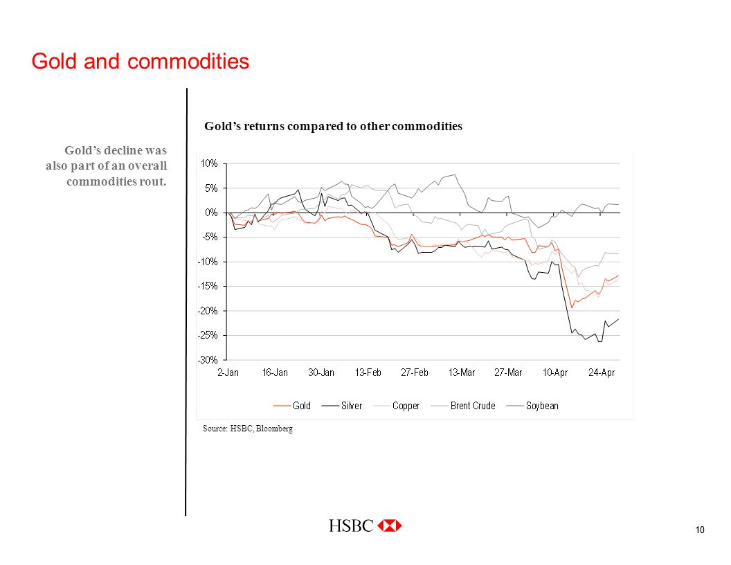 10 Gold and commodities Golds decline was also part of an overall commodities rout.