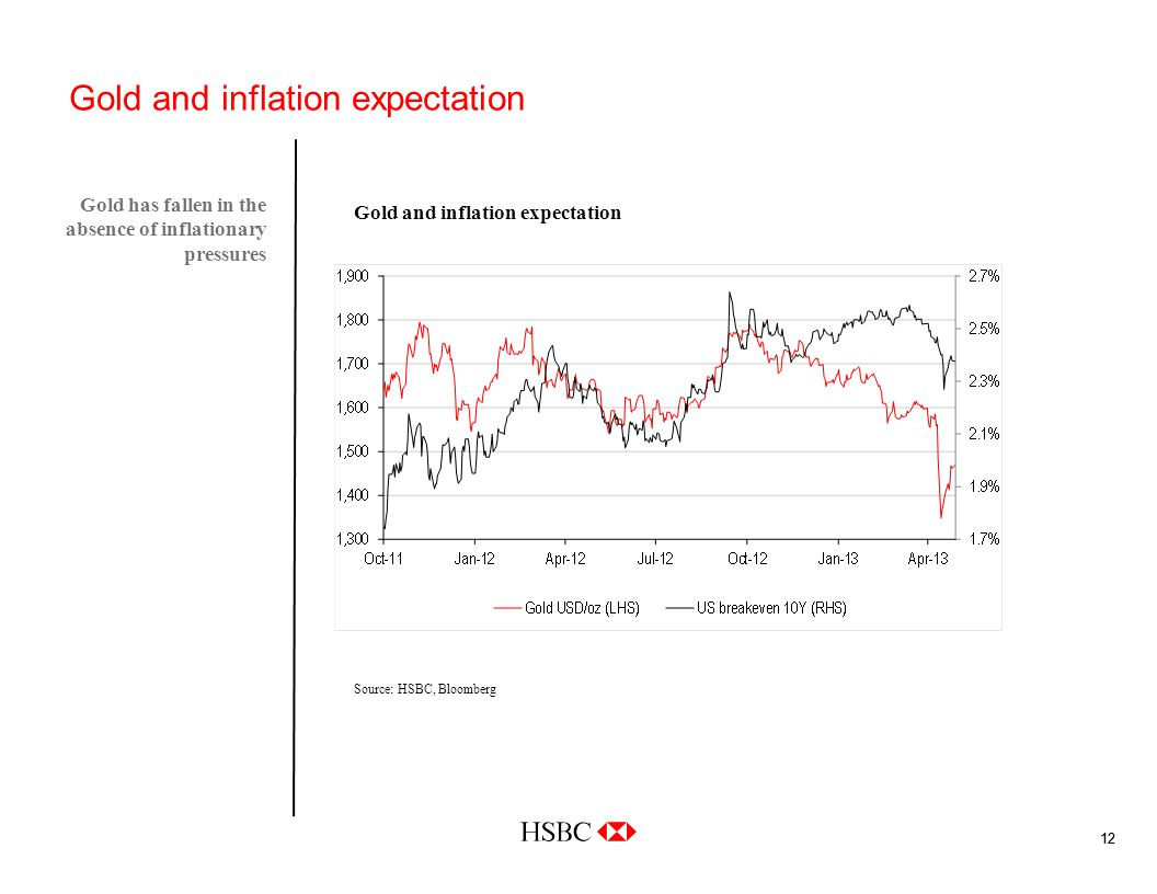 12 Gold and inflation expectation Gold has fallen in the absence of inflationary pressures Source: HSBC, Bloomberg Gold and inflation expectation