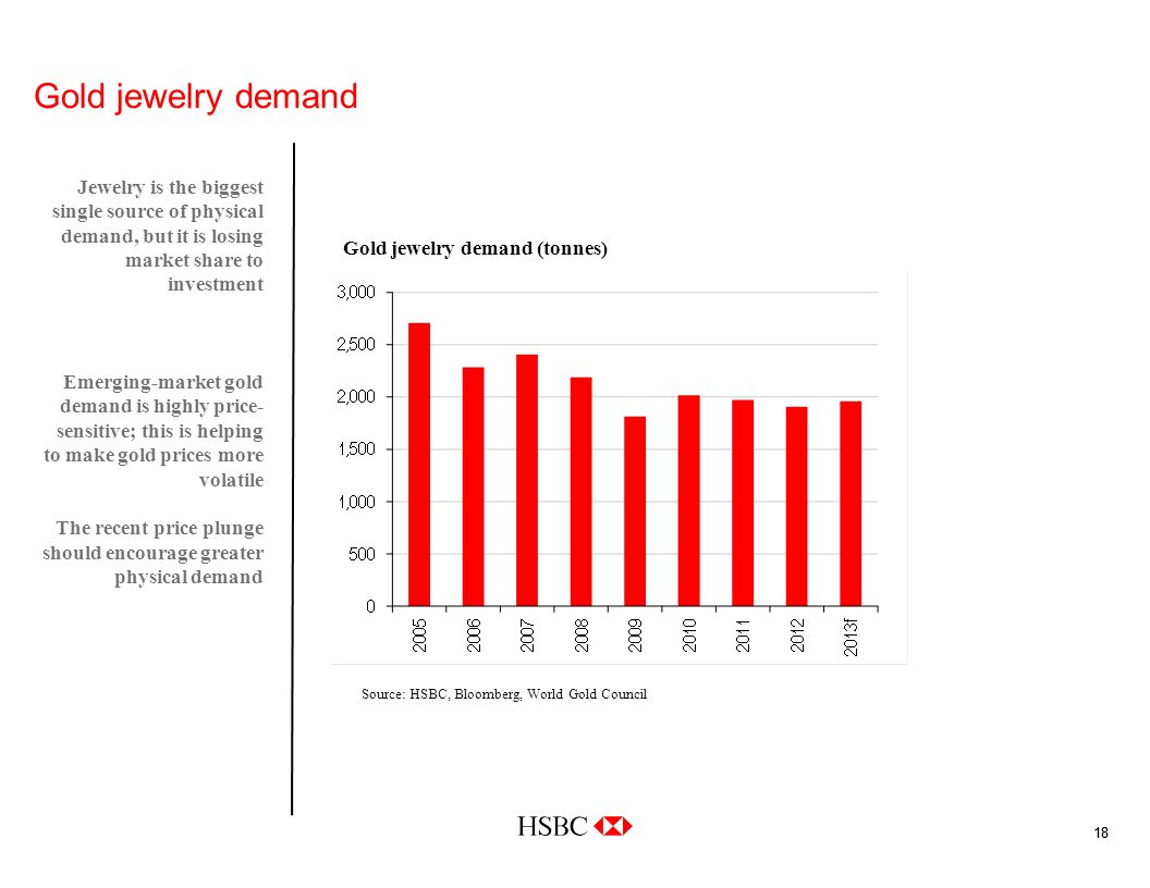 18 Gold jewelry demand Jewelry is the biggest single source of physical demand, but it is losing market share to investment Emerging-market gold demand is highly price- sensitive; this is helping to make gold prices more volatile The recent price plunge should encourage greater physical demand Gold jewelry demand (tonnes) Source: HSBC, Bloomberg, World Gold Council