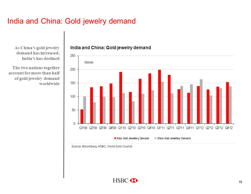 19 India and China: Gold jewelry demand As Chinas gold jewelry demand has increased, Indias has declined The two nations together account for more than half of gold jewelry demand worldwide Source: Bloomberg, HSBC, World Gold Council India and China: Gold jewelry demand