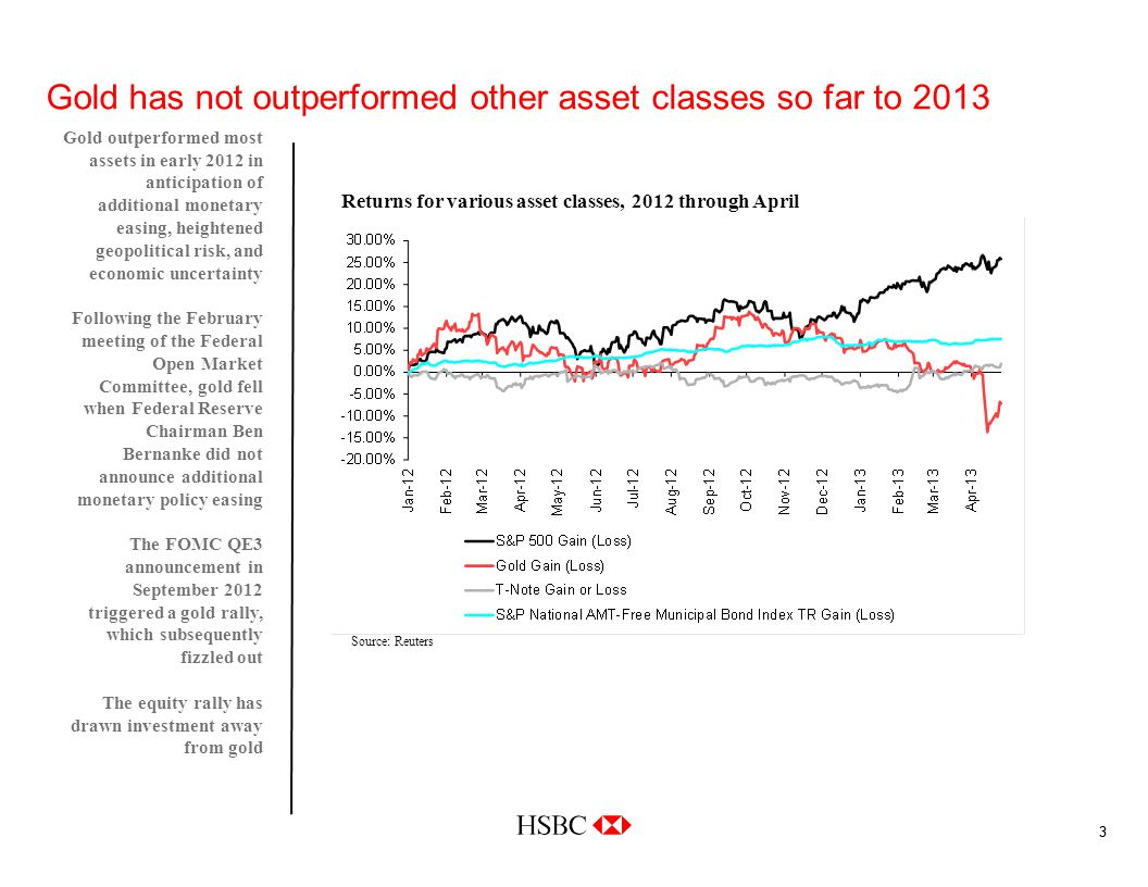 33 Gold has not outperformed other asset classes so far to 2013 Gold outperformed most assets in early 2012 in anticipation of additional monetary easing, heightened geopolitical risk, and economic uncertainty Following the February meeting of the Federal Open Market Committee, gold fell when Federal Reserve Chairman Ben Bernanke did not announce additional monetary policy easing The FOMC QE3 announcement in September 2012 triggered a gold rally, which subsequently fizzled out The equity rally has drawn investment away from gold Source: Reuters Returns for various asset classes, 2012 through April